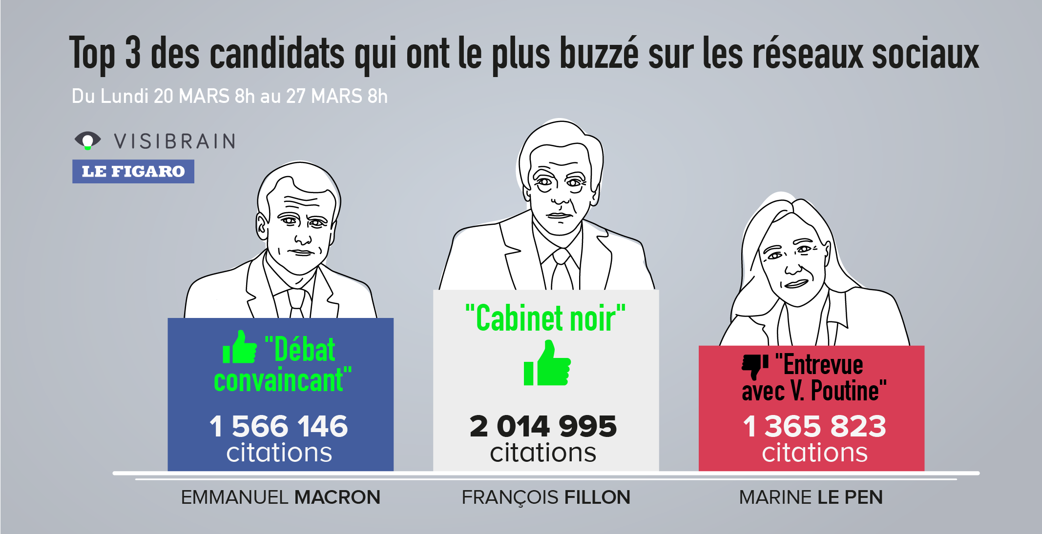 Présidentielle :Macron toujours en tête