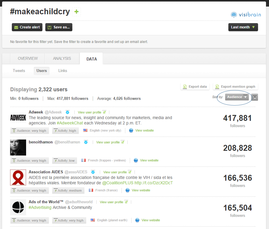Influenceurs triés par nombre de followers sur #makeachildcry