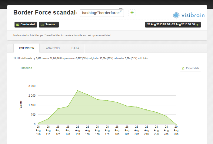 Border force operation fortitude crisis twitter analysis for Farcical usage