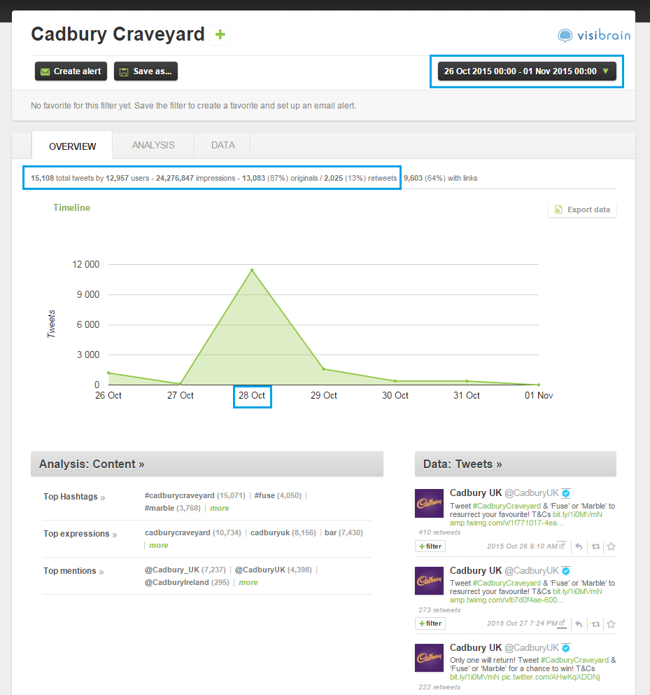 An overview of tweet volumes for the #CadburyCraveyard campaign