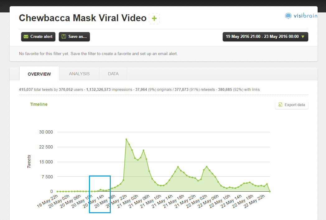 A mention graph showing the start of the Chewbacca mask viral video trend on Twitter