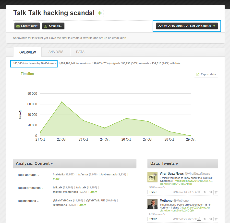 A full overview of the Twitter stream during the Talk Talk hacking crisis
