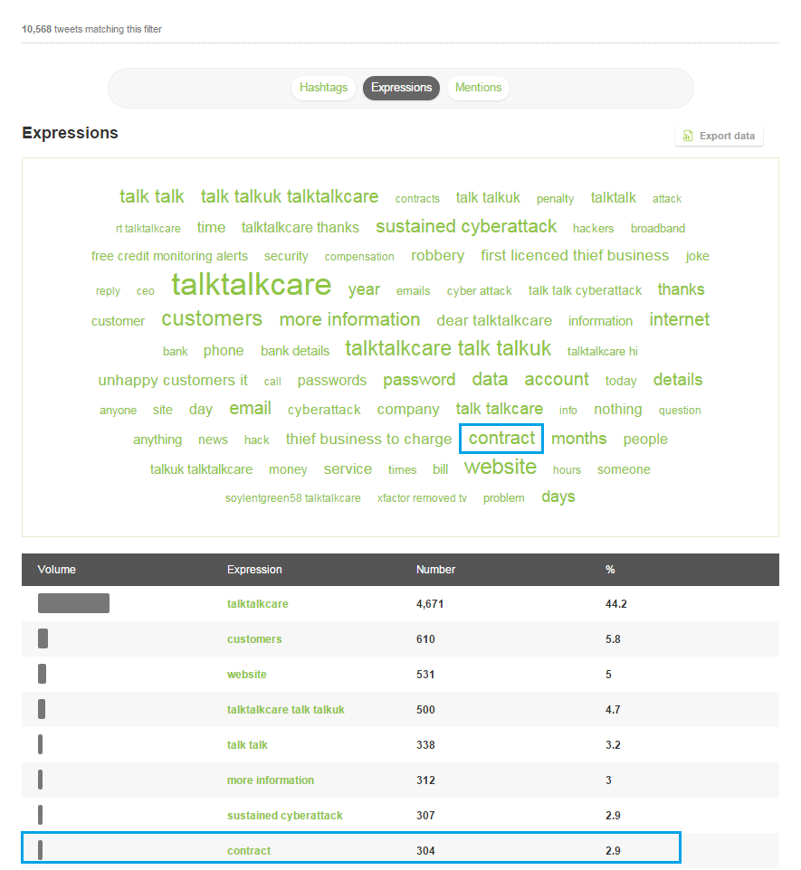 The most commonly used expressions in tweets mentioning the TalkTalkCare account