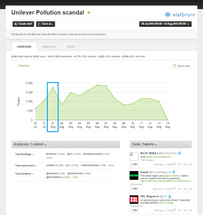 An overview of the Twitter stream during the Unilever pollution crisis