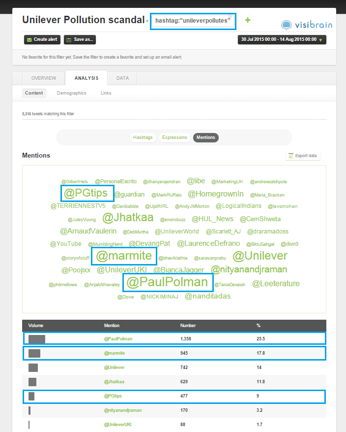 Top mentions in tweets containing the #unileverpollutes hashtag
