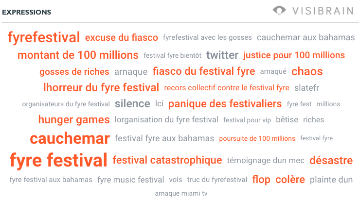 Nuage de mots Fyre Festival à l'international