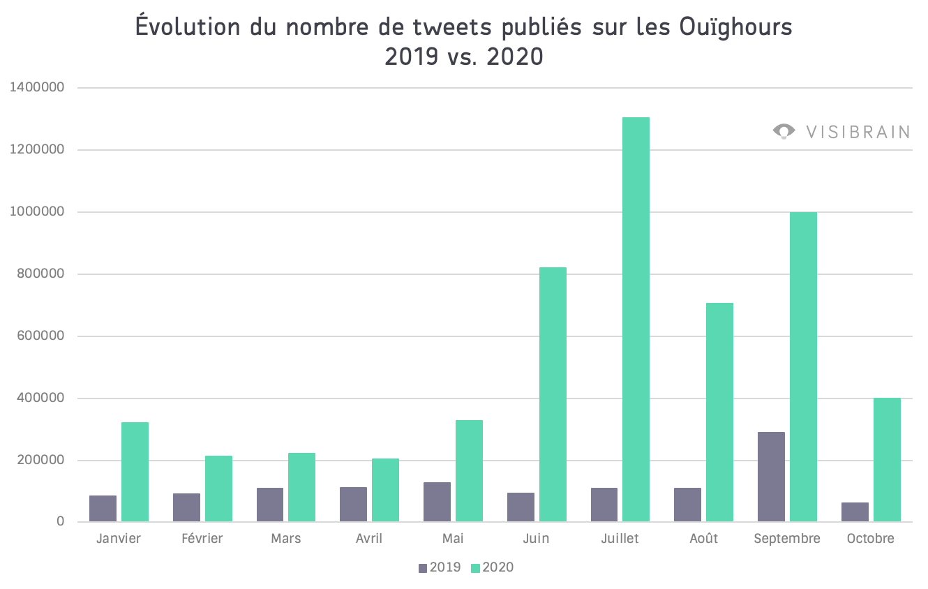 comparaison volume de tweets